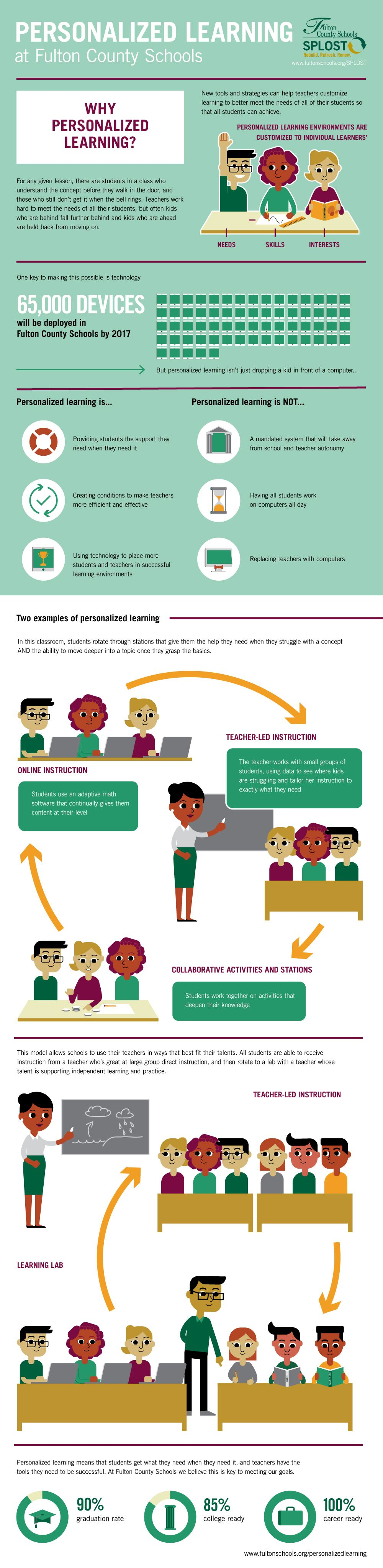 Digital Learning Infographic