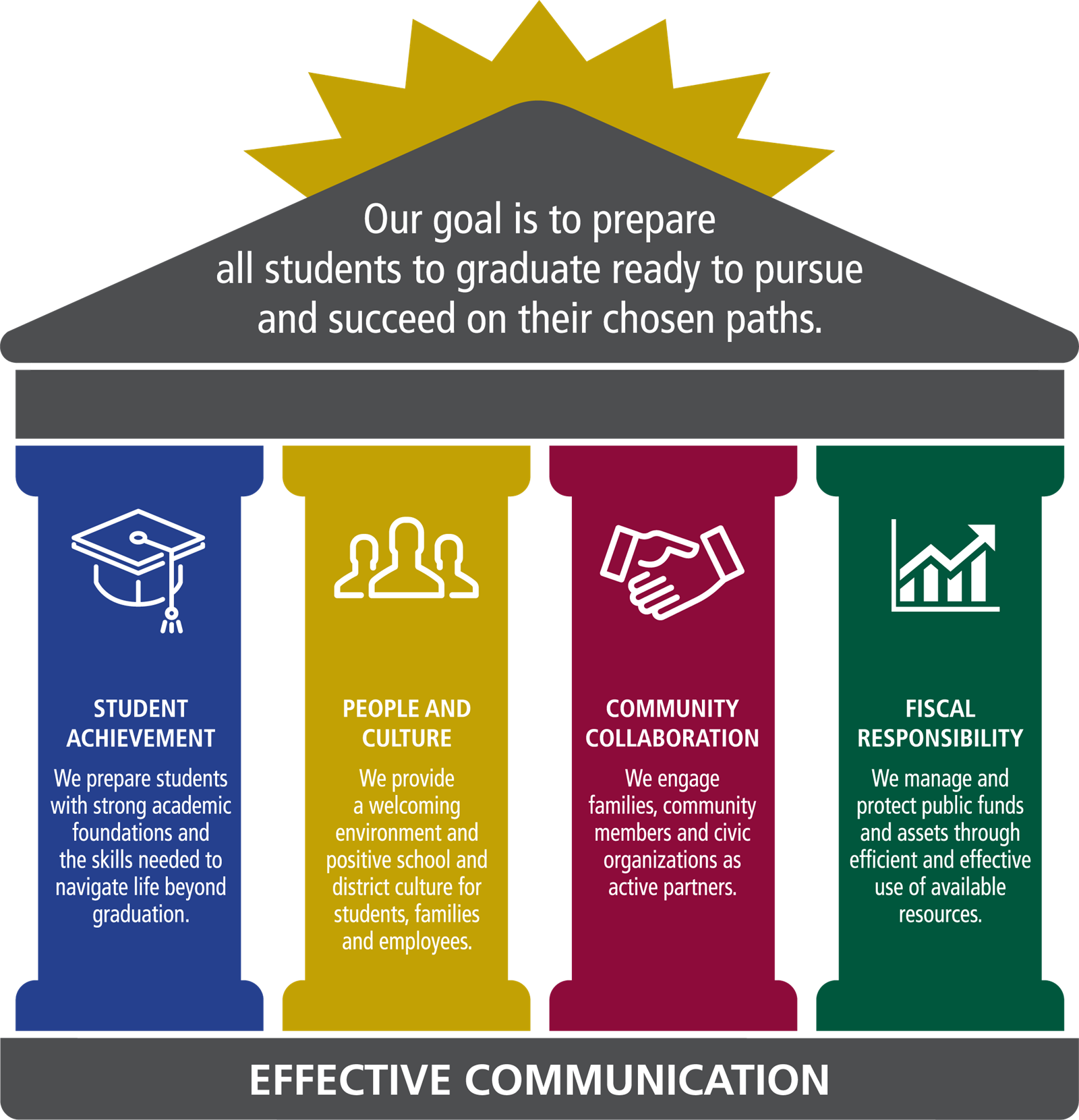 Strategic Plan 2022 Infographic. Text of this graphic is available on page below.